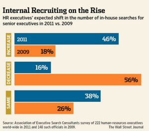 WSJ Internal Recruiting on the Rise