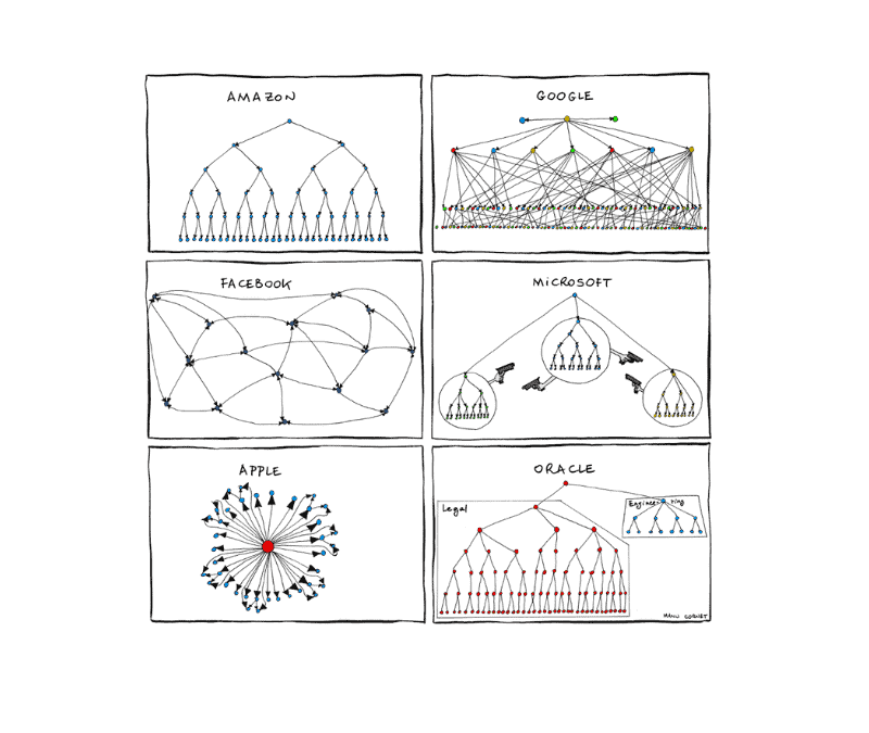 The Secret Power of Org Charts: Competitive Intelligence