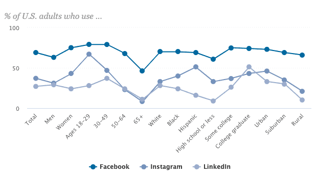 Facebook is the most popular social media site for U.S. adults, with 69% of U.S. adults using Facebook, followed by Instagram (37%) and LinkedIn (27%).