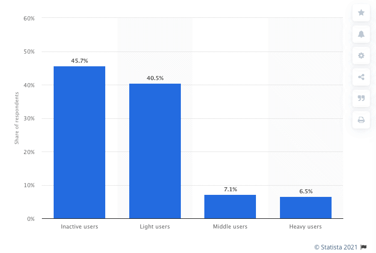 As f June 2020, 45.7% of LinkedIn app users in the United States are considered 'inactive', 40.5% are 'light users', 7.1% are 'middle users', and 6.5% are 'heavy users.'